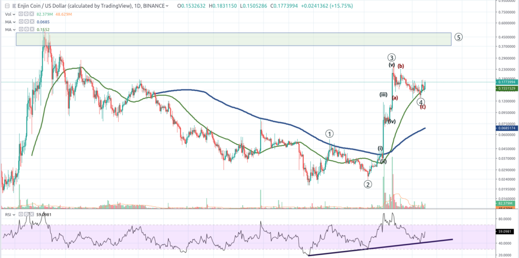 HOLOCHAIN and ENJIN COIN Short Term Targets – TIMM