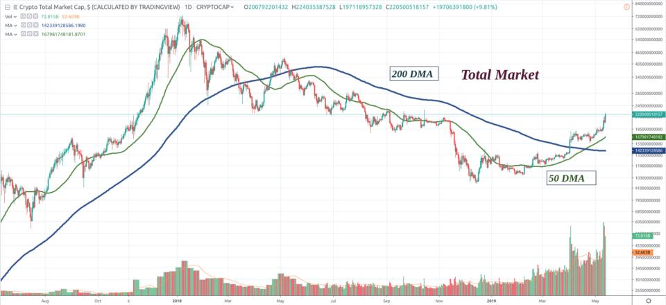 total market cap of bitcoin