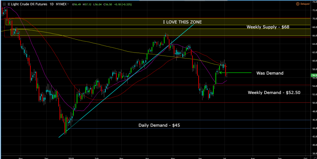Crude Oil Analysis Report 7-3-19…Where To Next For Oil??? – TIMM